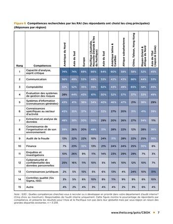Top 7 des compétences recherchées par les responsables de l'audit interne page 7