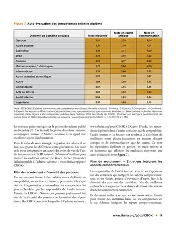 Top 7 des compétences recherchées par les responsables de l'audit interne page 9