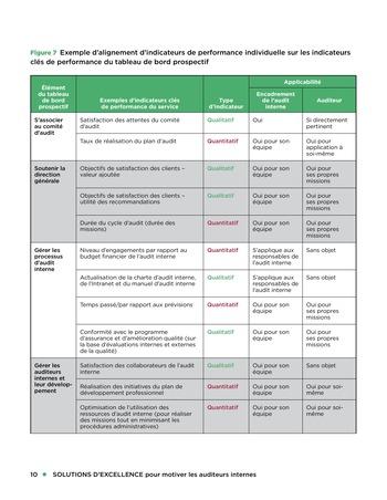 Solutions d'excellence pour motiver les auditeurs internes page 10