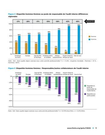 Les femmes et l'audit interne page 11