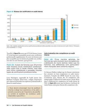 Les femmes et l'audit interne page 24