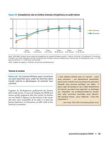 Les femmes et l'audit interne page 29