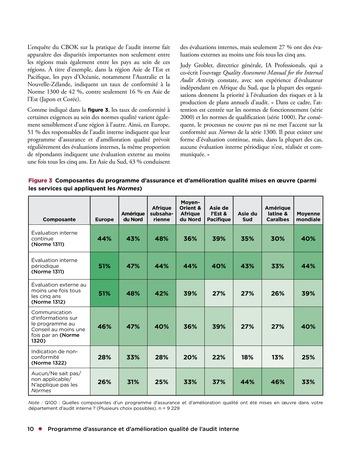 Programme d'assurance et d'amélioration qualité de l'audit interne page 10