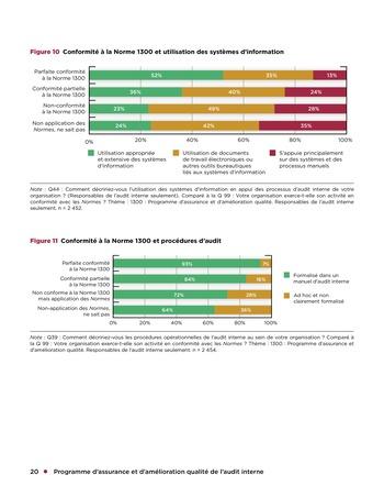 Programme d'assurance et d'amélioration qualité de l'audit interne page 20