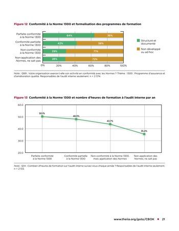 Programme d'assurance et d'amélioration qualité de l'audit interne page 21