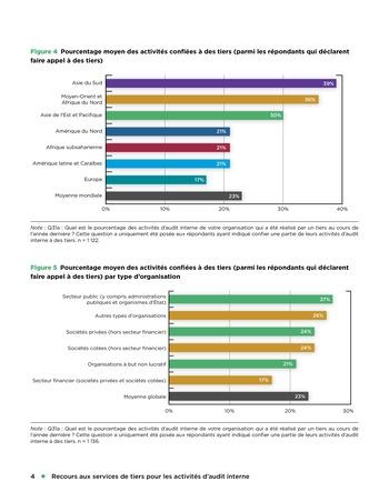 Recours aux services de tiers pour les activités d'audit interne page 4