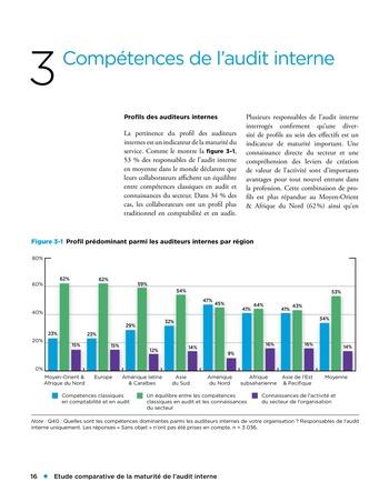 Etude comparative de la maturité de l'audit interne page 16