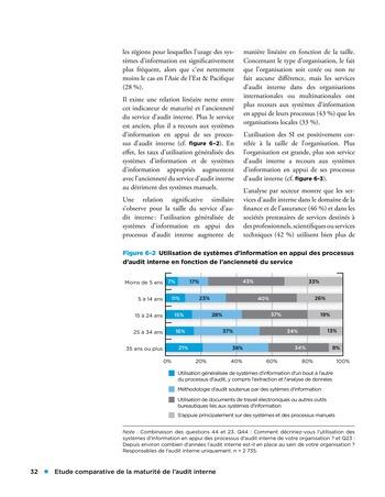 Etude comparative de la maturité de l'audit interne page 32
