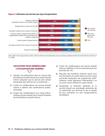Tendances relatives aux normes d'audit interne page 10