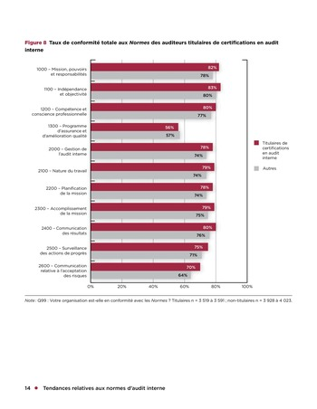 Tendances relatives aux normes d'audit interne page 14