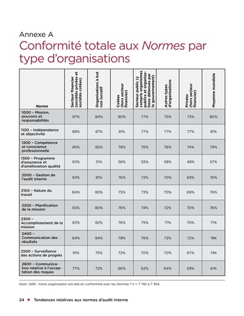 Tendances relatives aux normes d'audit interne page 24