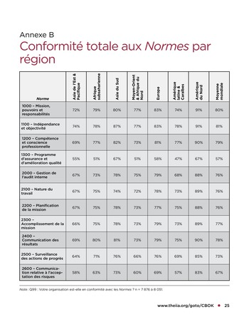 Tendances relatives aux normes d'audit interne page 25