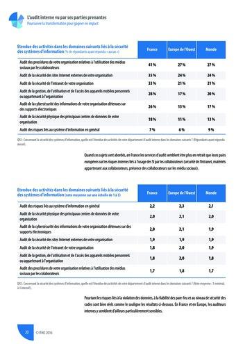 L'audit interne vu par ses parties prenantes - Rapport détaillé page 21