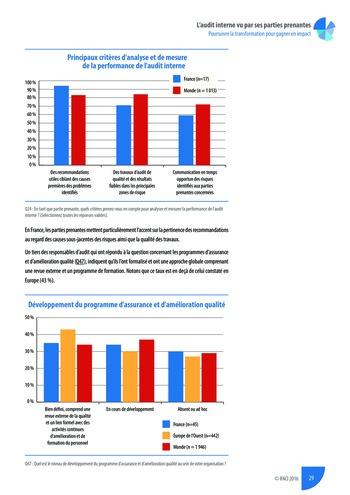 L'audit interne vu par ses parties prenantes - Rapport détaillé page 30
