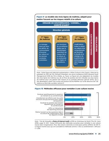 Promouvoir et soutenir l'efficacité de la gouvernance de l'organisation page 25