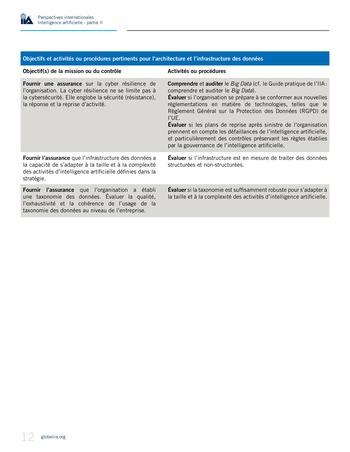 Perspectives internationales - Cadre de référence IIA pour l'audit de l'intelligence artificielle Partie A page 14