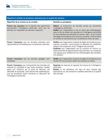 Perspectives internationales - Cadre de référence IIA pour l'audit de l'intelligence artificielle Partie A page 16
