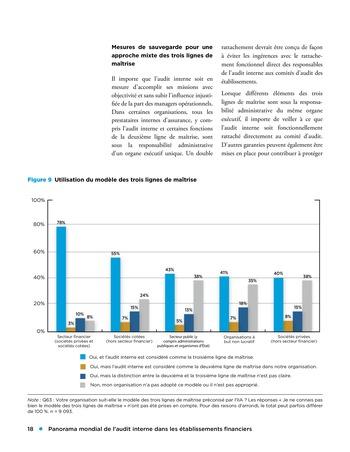 Panorama de l'audit interne dans les établissements financiers page 18