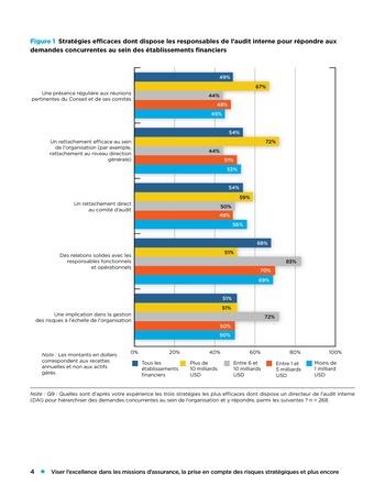 Viser l'excellence dans les missions d'assurance, la prise en compte des risques stratégiques et plus encore page 4