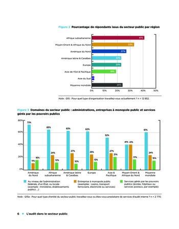 L'audit dans le secteur public page 6