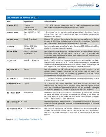Perspectives internationales - 2018 : Principaux risques auxquels sont confrontés les responsables de l'audit interne page 15
