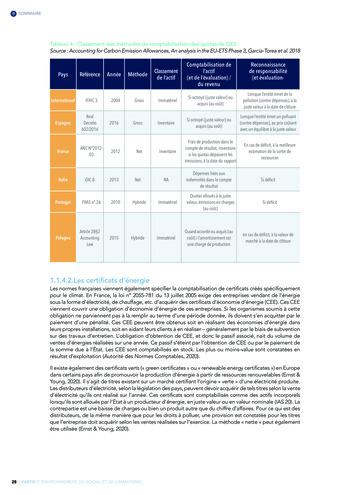 Quelles connexions entre la comptabilité financière et le non-financier ? / Version longue / Audencia page 28