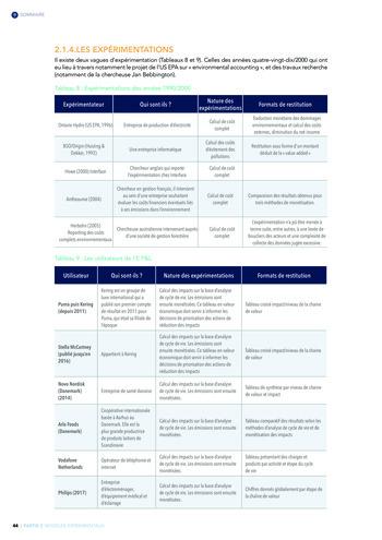 Quelles connexions entre la comptabilité financière et le non-financier ? / Version longue / Audencia page 44