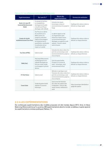 Quelles connexions entre la comptabilité financière et le non-financier ? / Version longue / Audencia page 47