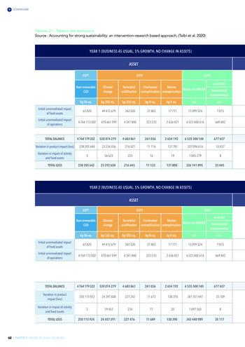 Quelles connexions entre la comptabilité financière et le non-financier ? / Version longue / Audencia page 62