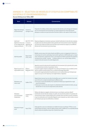Quelles connexions entre la comptabilité financière et le non-financier ? / Version longue / Audencia page 84
