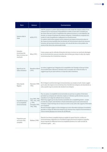 Quelles connexions entre la comptabilité financière et le non-financier ? / Version longue / Audencia page 85